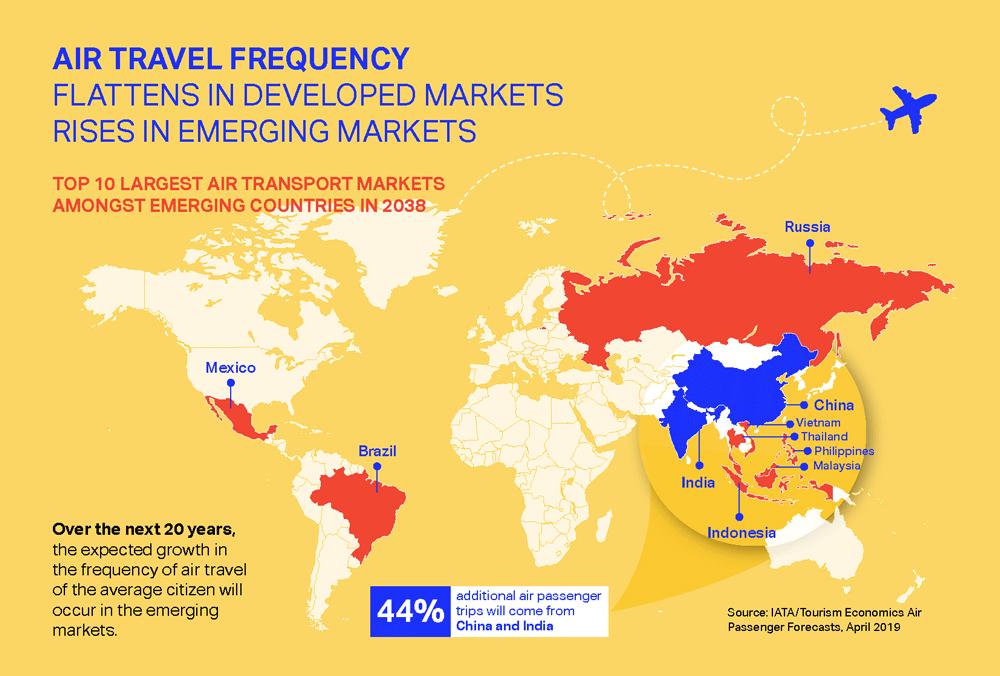Emerging Markets Aviation Growth Map