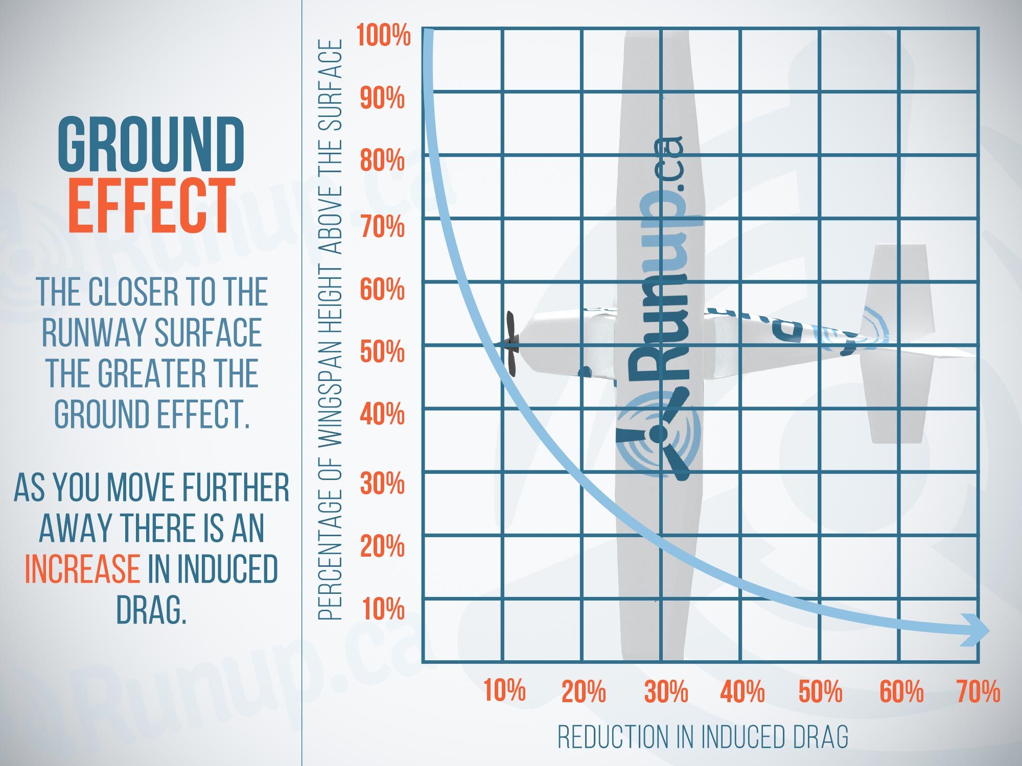 Ground Effect and How It Works