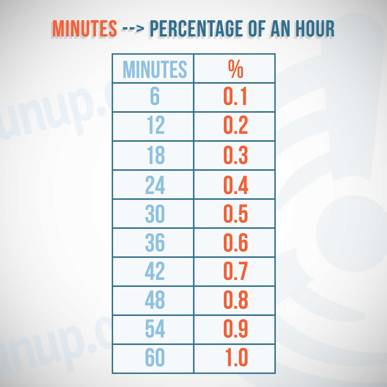 Time in Minutes to a Percentage