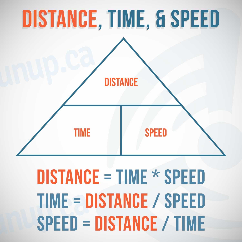 Time Speed Distance Pilot