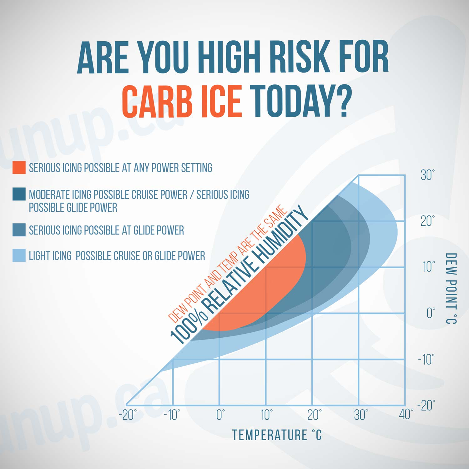 Carb Ice Risk Graph