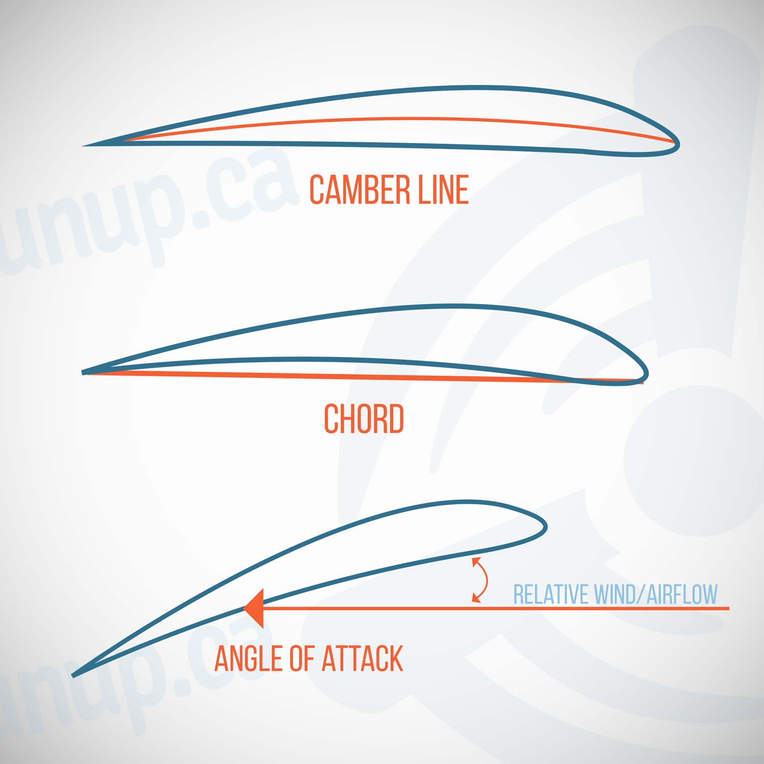 chord camber line angle of attack