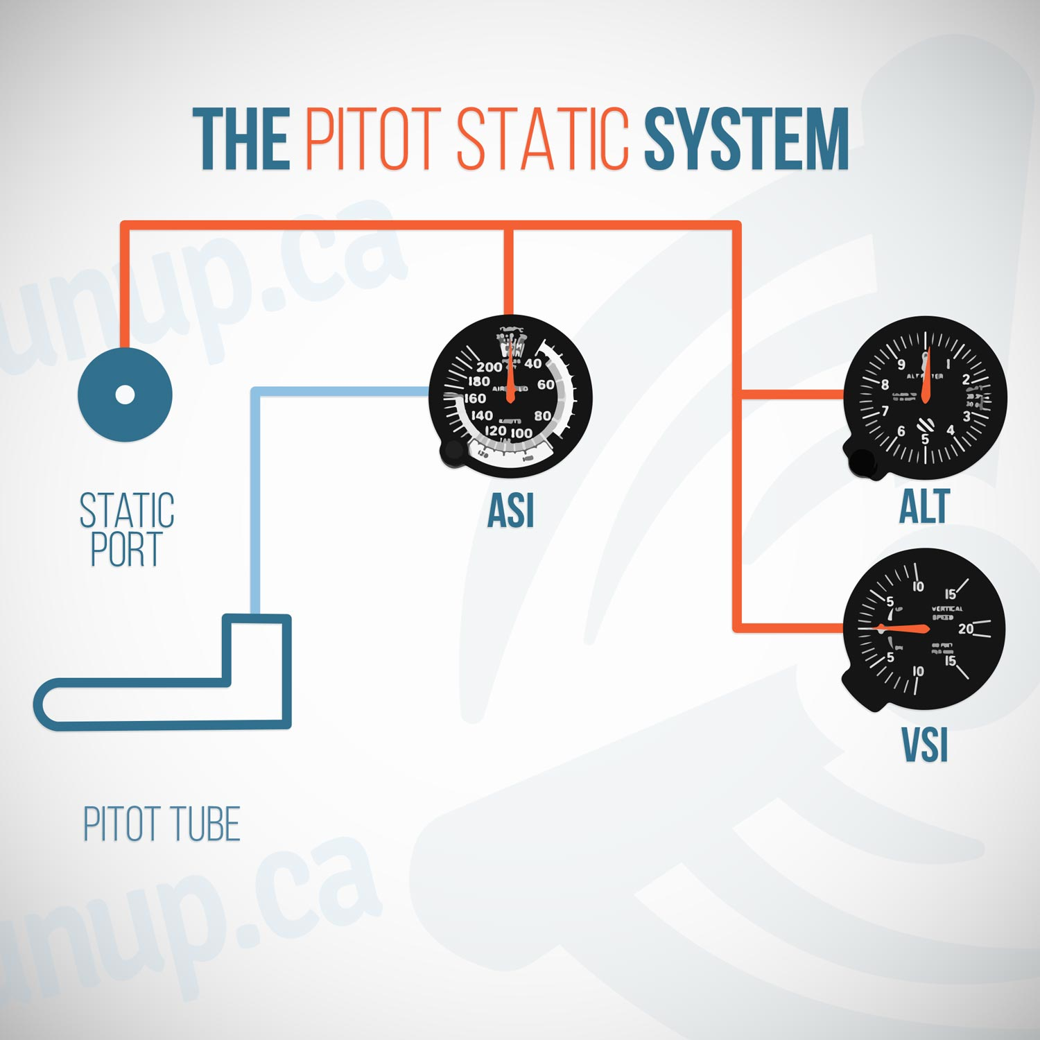 The Pitot Static System