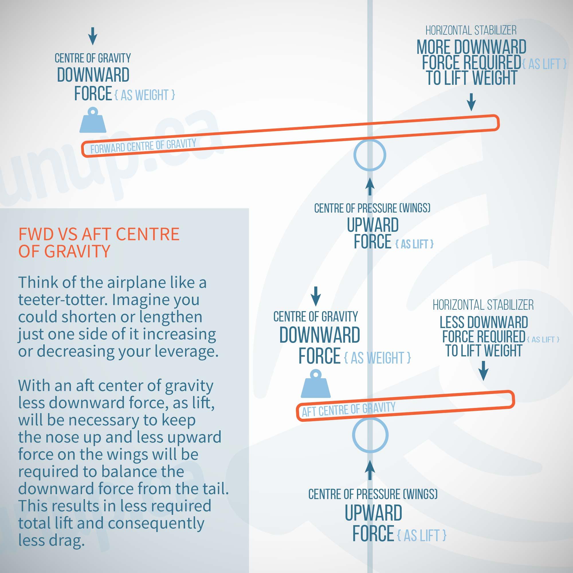 Forward Vs Aft Center of Gravity