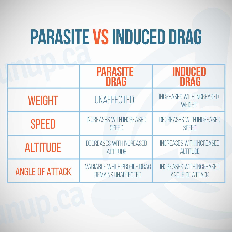 Parasite Drag Vs Induced Drag