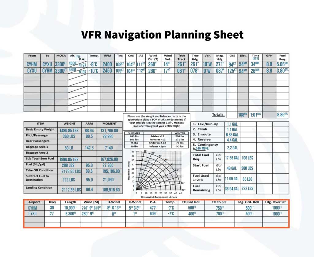 How to Complete a Navigation Log